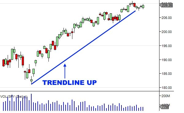 Technical Analysis Of Stock Trends - Uptrend