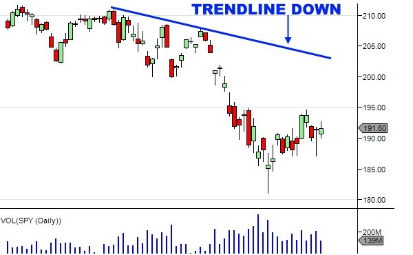 Technical Analysis Of Stock Trends - Downtrend