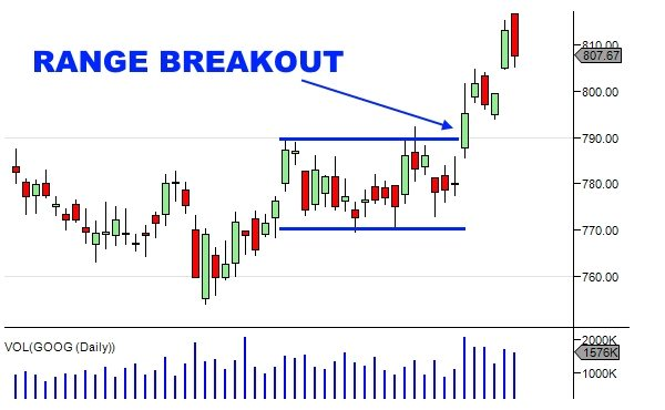 Technical Analysis Of Stock Trends - Range Breakout