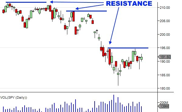 Technical Analysis Of Stock Trends - Resistance