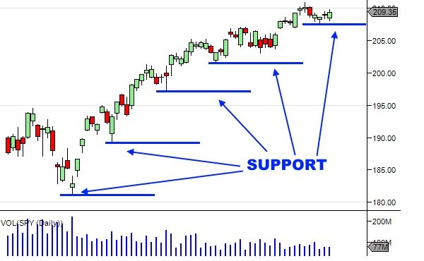 Technical Analysis Of Stock Trends - Support