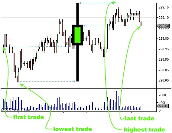 Candlestick Consolidation