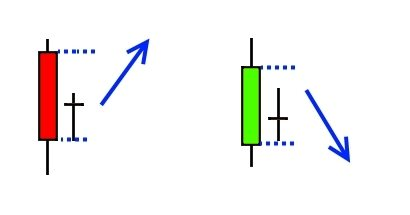 Candlestick Chart Patterns - Harami