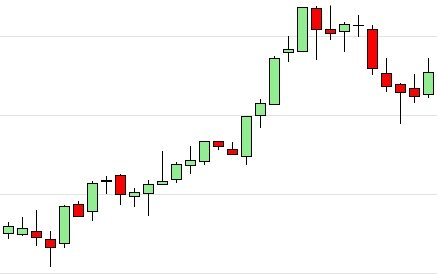Chart Pattern Trading - Intervals 3